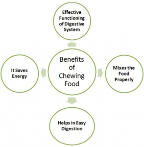 Benefits of Chewing Food